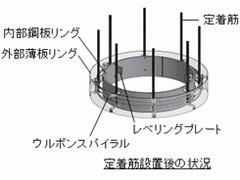 サイトPCリング用鋼製型枠
